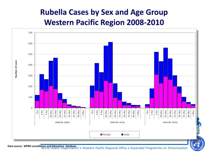 Rubella Cases by Sex and Age Group