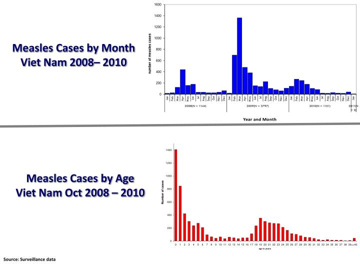Measles Cases by Month