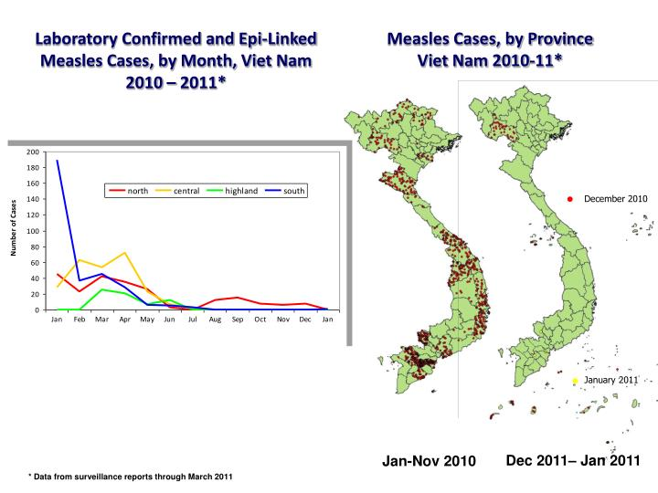 Laboratory Confirmed and Epi-Linked Measles Cases, by Month, Viet Nam 2010 – 2011*