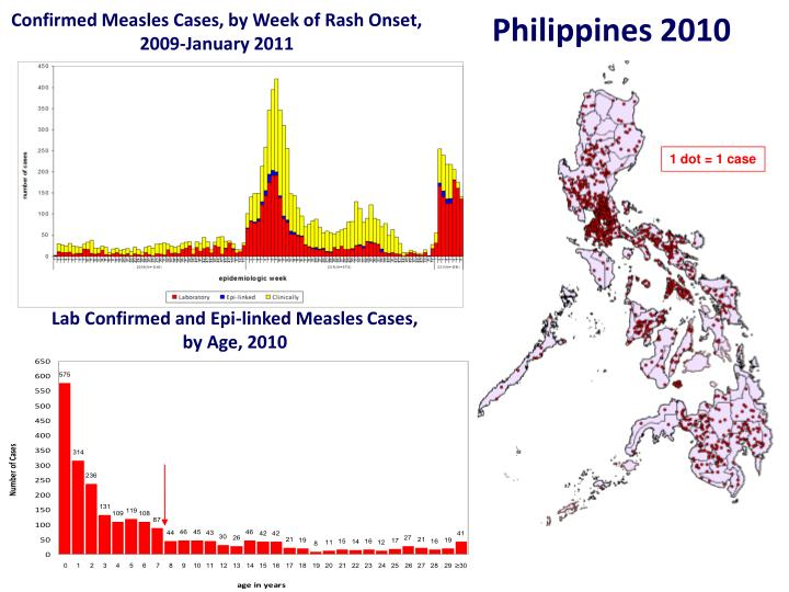 Confirmed Measles Cases, by Week of Rash Onset,