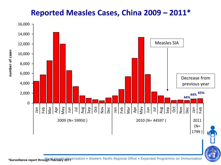 Reported Measles Cases, China 2009 – 2011*