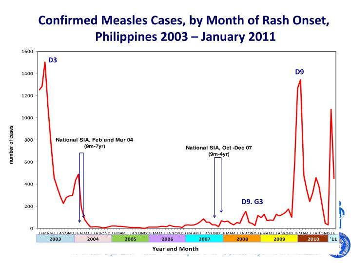 Confirmed Measles Cases, by Month of Rash Onset,