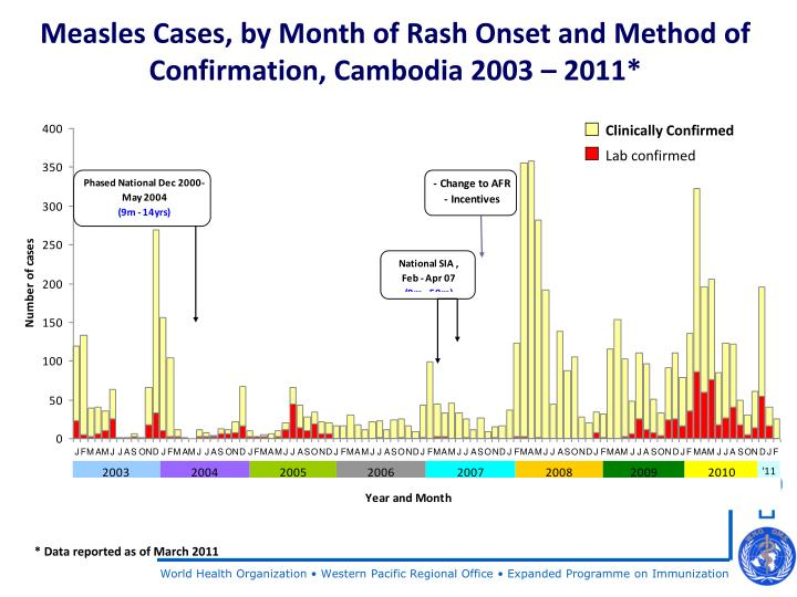 Measles Cases, by Month of Rash Onset and Method of Confirmation, Cambodia 2003 – 2011*