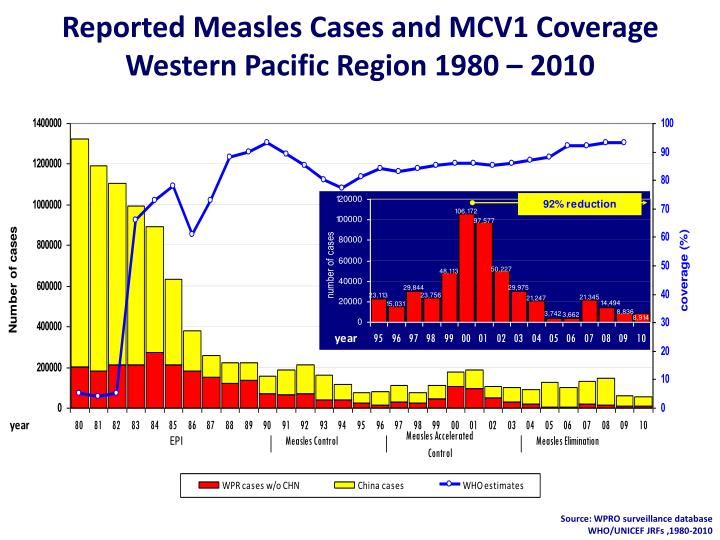 Reported Measles Cases and MCV1 Coverage