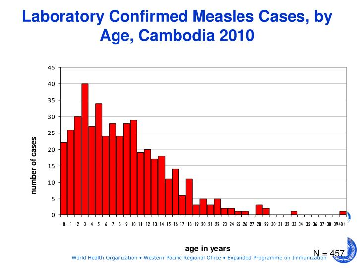 Laboratory Confirmed Measles Cases, by Age, Cambodia 2010