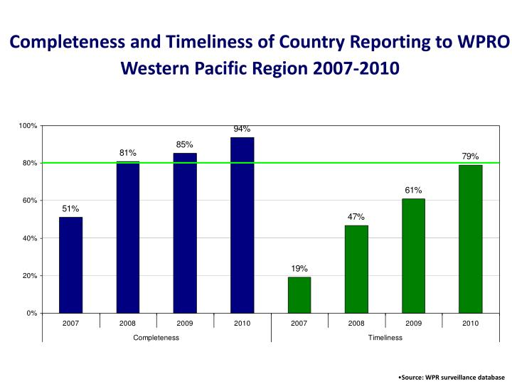 Completeness and Timeliness of Country Reporting to WPRO