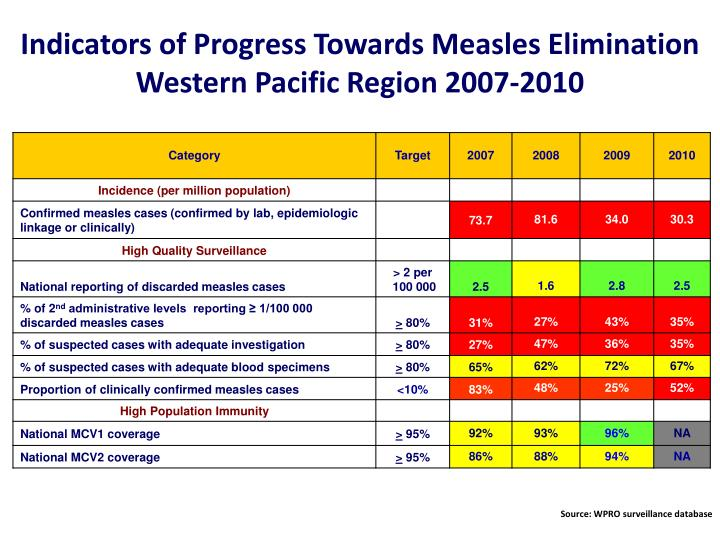 Indicators of Progress Towards Measles Elimination