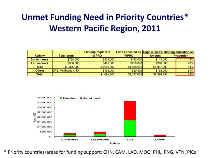 Unmet Funding Need in Priority Countries*