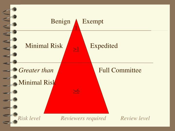 Benign       Exempt