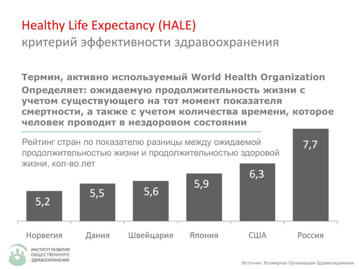Healthy Life Expectancy (HALE)