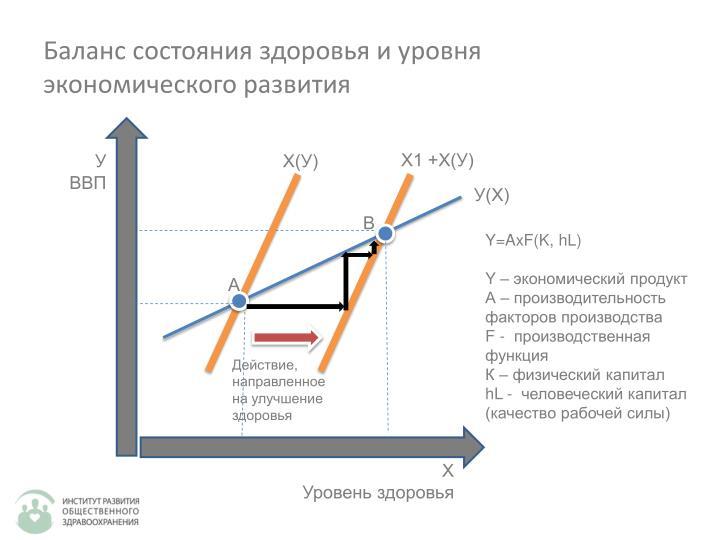 Баланс состояния здоровья и уровня экономического развития
