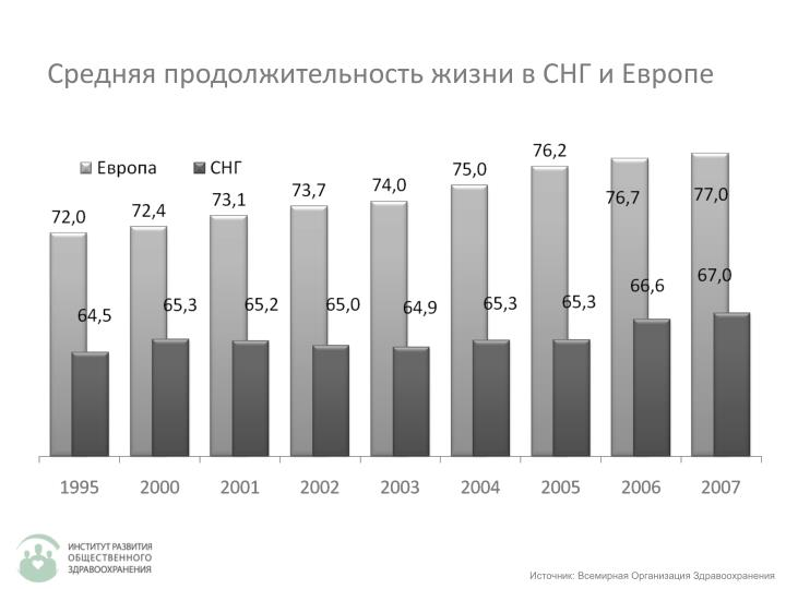 Средняя продолжительность жизни в СНГ и Европе
