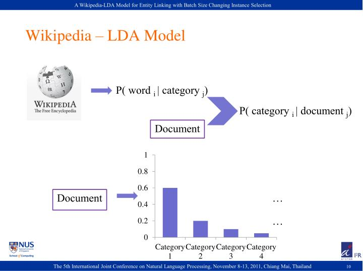 A Wikipedia-LDA Model for Entity Linking with Batch Size Changing Instance Selection