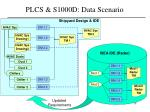 plcs s1000d data scenario