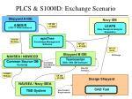 plcs s1000d exchange scenario