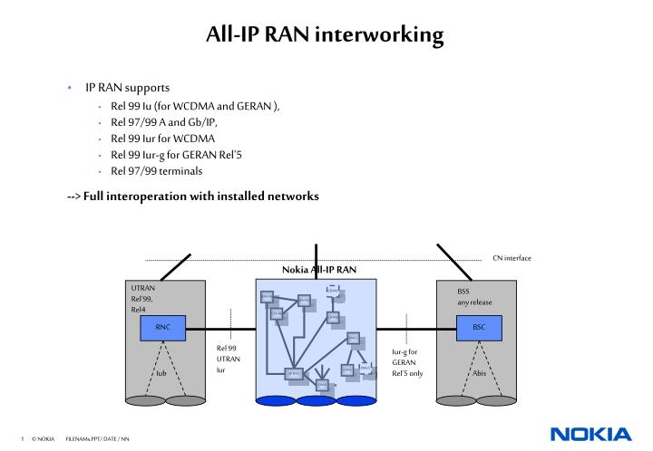 All ip ran interworking
