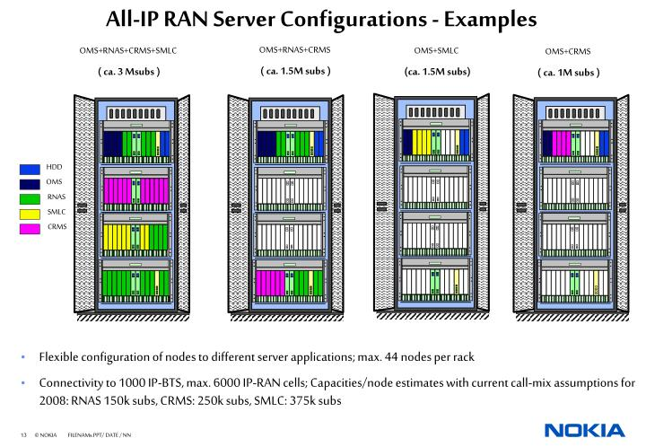 All-IP RAN Server Configurations - Examples