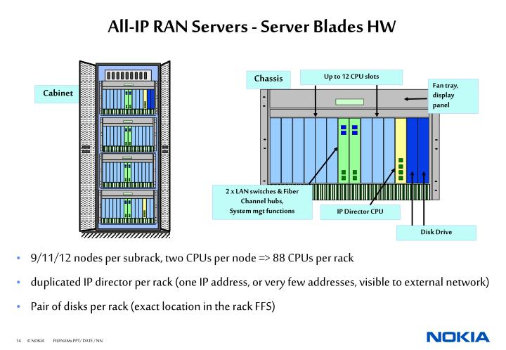 All-IP RAN Servers - Server Blades HW