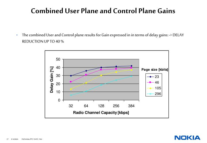 Combined User Plane and Control Plane Gains