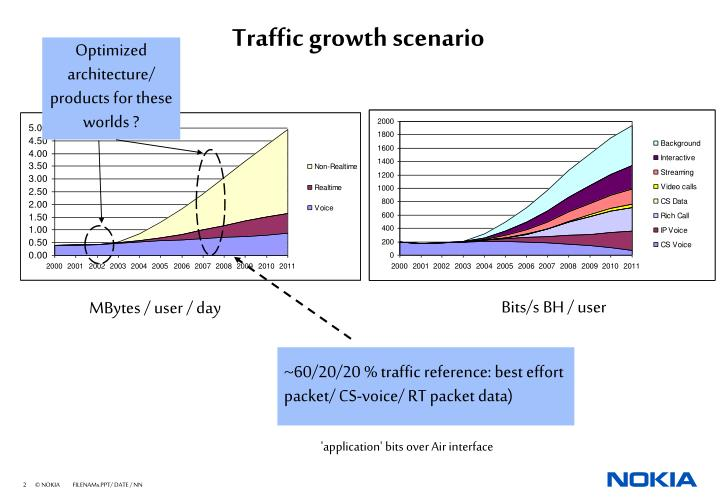 Traffic growth scenario