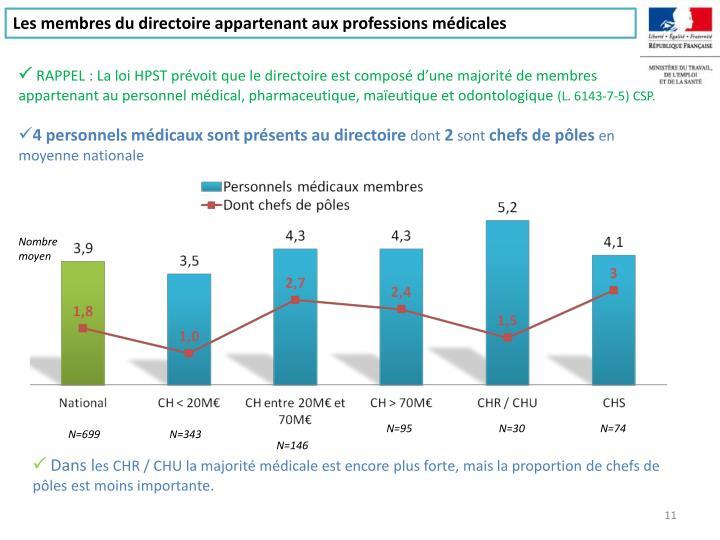 Les membres du directoire appartenant aux professions médicales