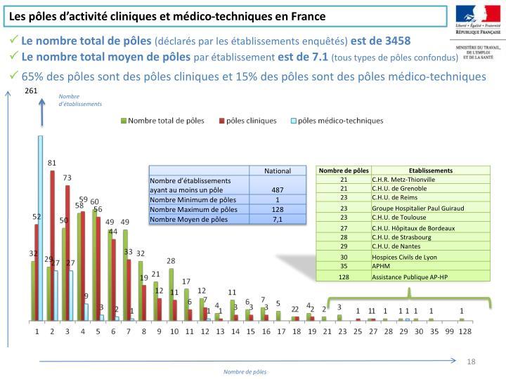 Les pôles d'activité cliniques et médico-techniques en France