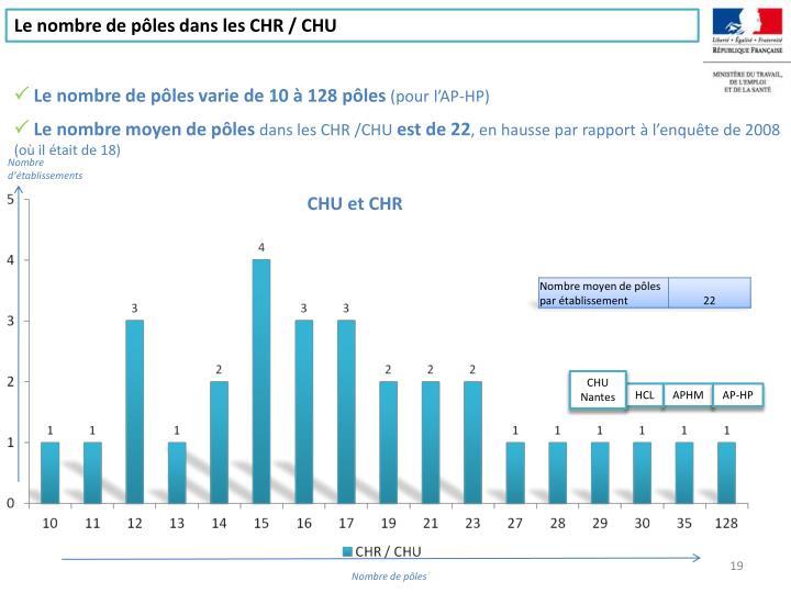 Le nombre de pôles dans les CHR / CHU