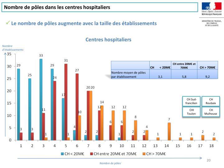 Nombre de pôles dans les centres hospitaliers