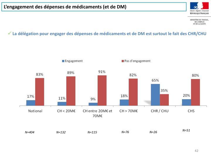 L'engagement des dépenses de médicaments (et de DM)