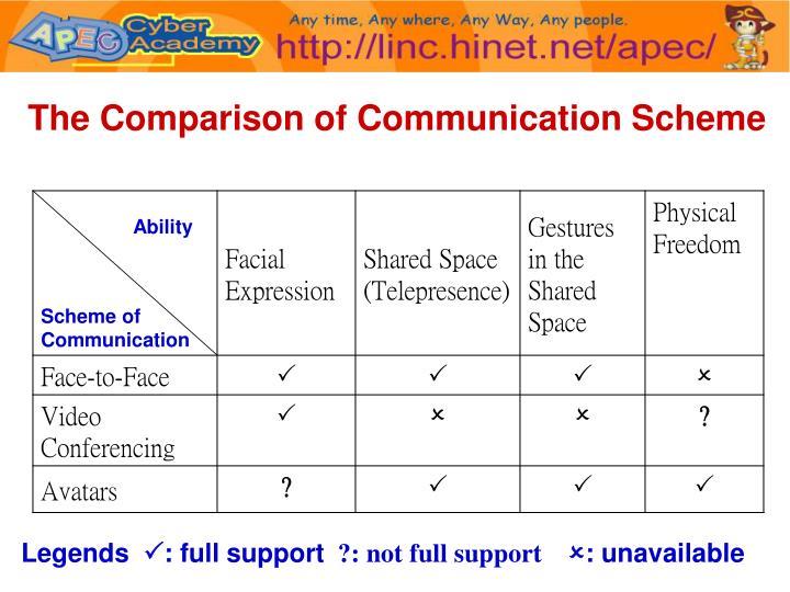 The Comparison of Communication Scheme