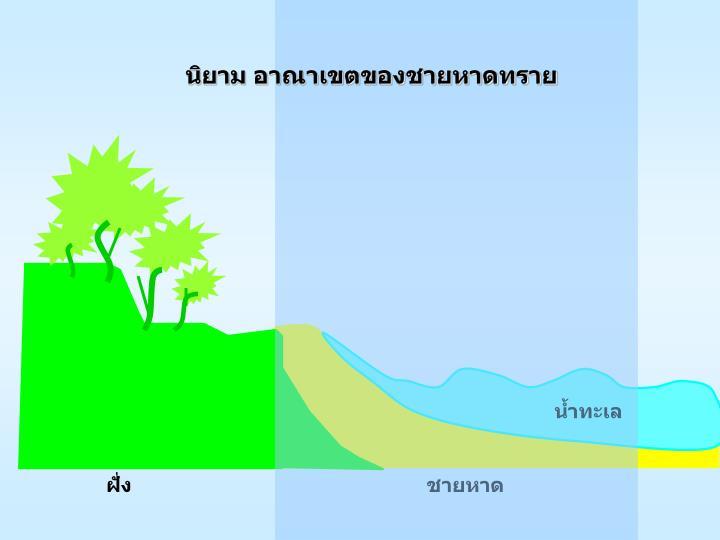 นิยาม อาณาเขตของชายหาดทราย