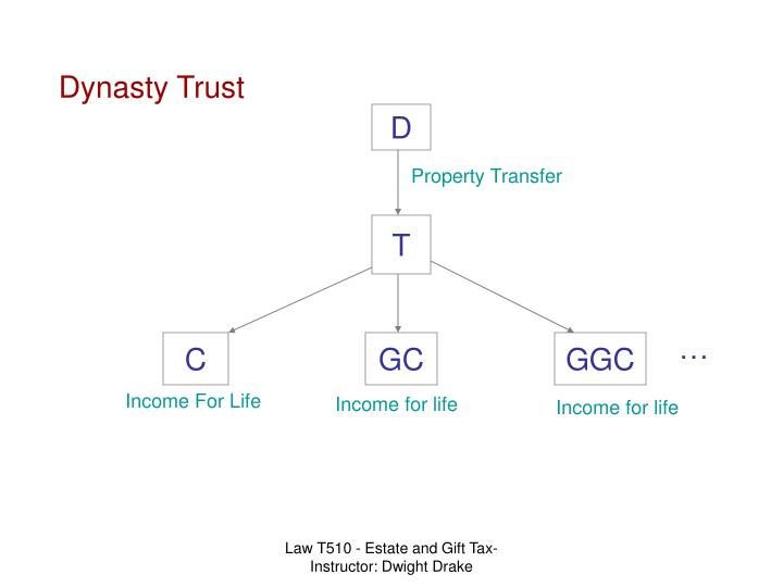 Dynasty Trust