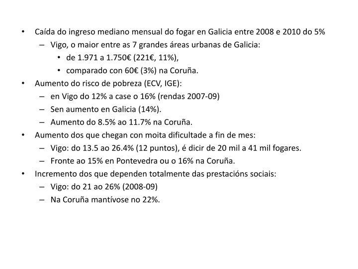 Caída do ingreso mediano mensual do fogar en Galicia entre 2008 e 2010 do 5%