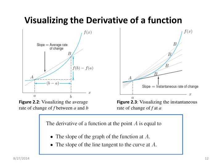 Visualizing the Derivative of a function