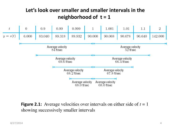 Let's look over smaller and smaller intervals in the