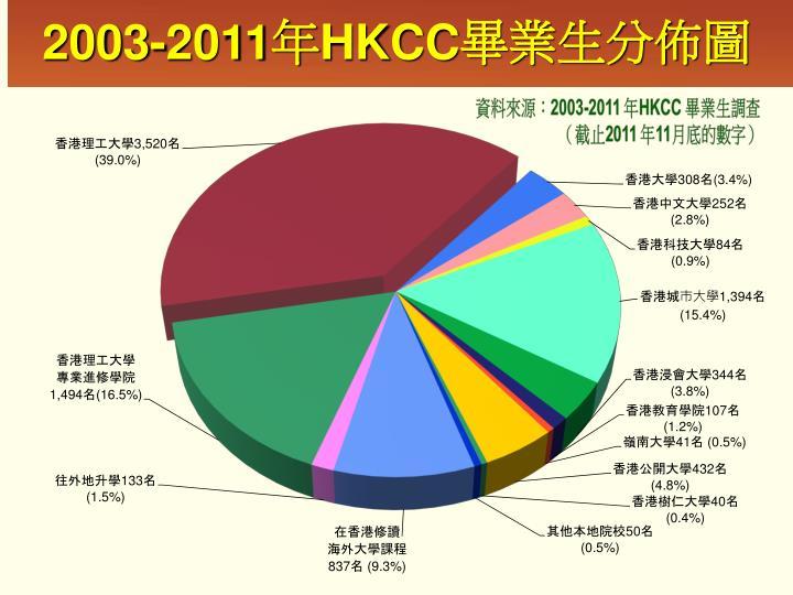 2003-2011