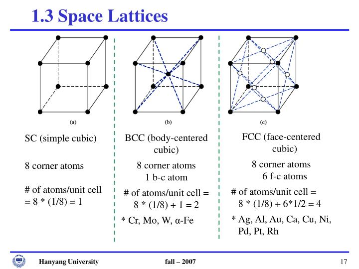 1.3 Space Lattices