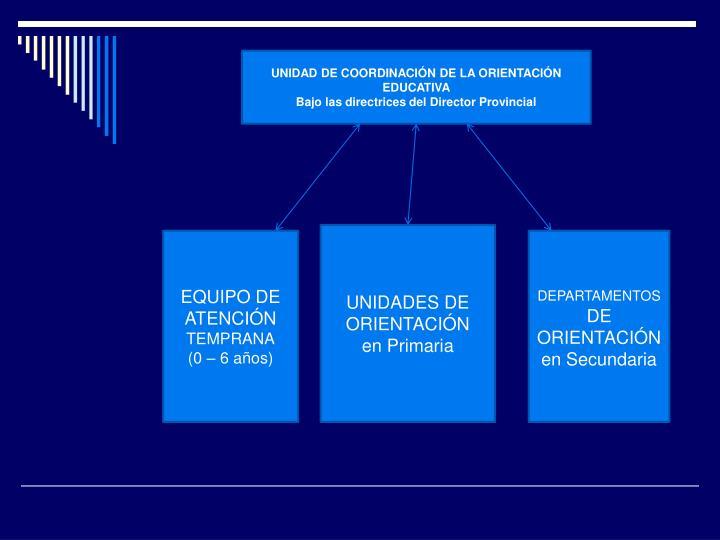 UNIDAD DE COORDINACIÓN DE LA ORIENTACIÓN EDUCATIVA