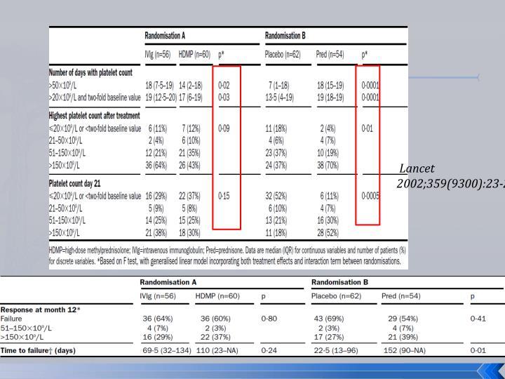 Lancet 2002;359(9300):23-29.