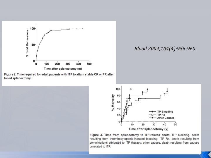 Blood 2004;104(4):956-960.