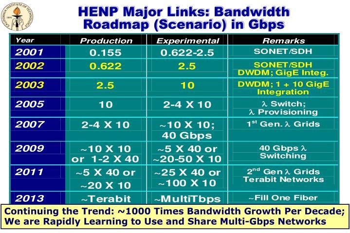 HENP Major Links: Bandwidth