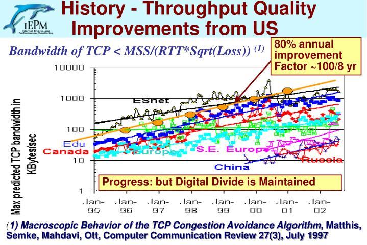 History - Throughput Quality