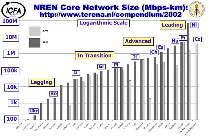 NREN Core Network Size (Mbps-km):