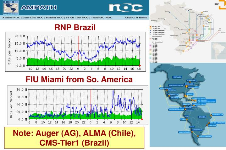 RNP Brazil