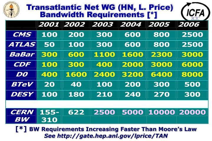 Transatlantic Net WG (HN, L. Price)