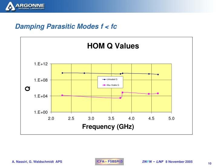 Damping Parasitic Modes f < fc
