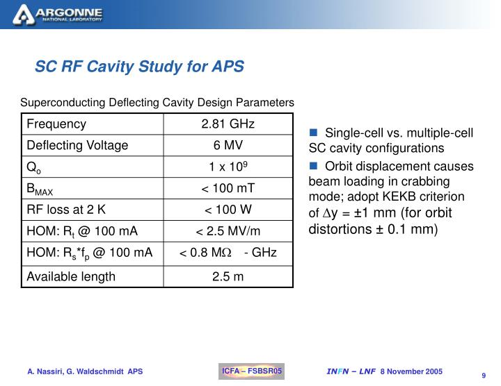 SC RF Cavity Study for APS