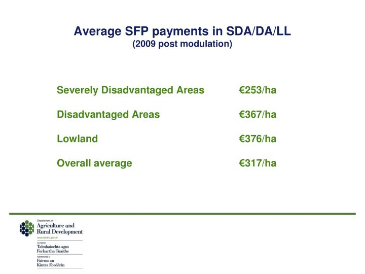Average SFP payments in SDA/DA/LL