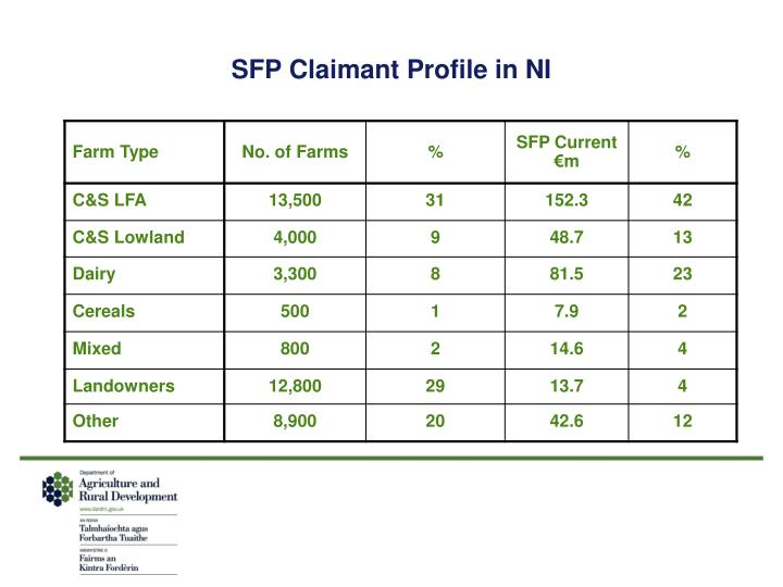 SFP Claimant Profile in NI