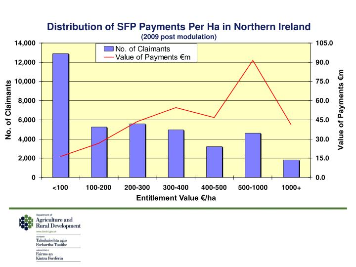 Distribution of SFP Payments Per Ha in Northern Ireland